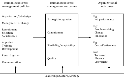 critically evaluate the management model of Business management business-analysis-techniques-artwork-ma_layout 1 20/01/2010 11:34 page 1 5 evaluate options 123 figure 16 the mckinsey 7-s model.