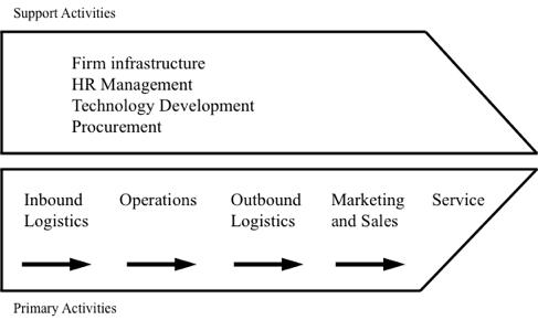 Lantul Valoric - Modelul Porter / Value Chain - Porter Model